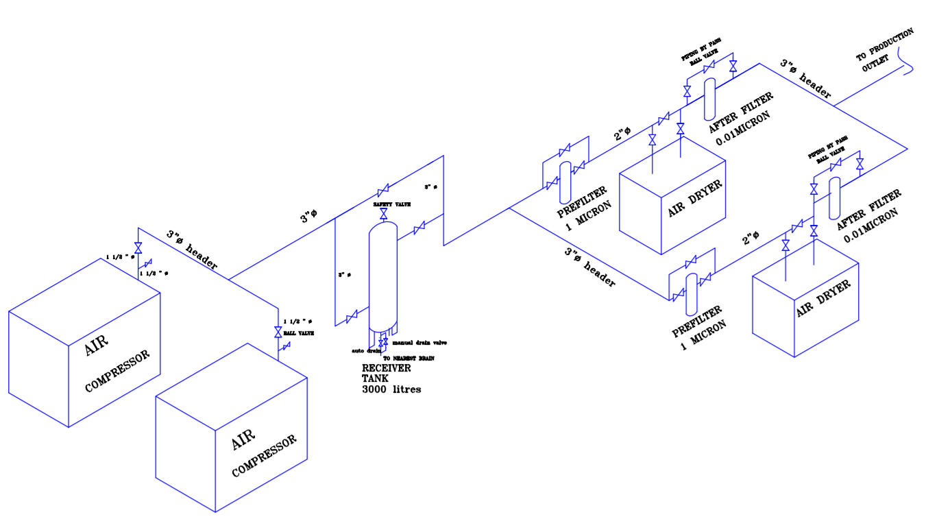 TYPICAL INSTALLATION FOR AIR COMPRESSOR PIPING SCHEMATIC LAYOUT